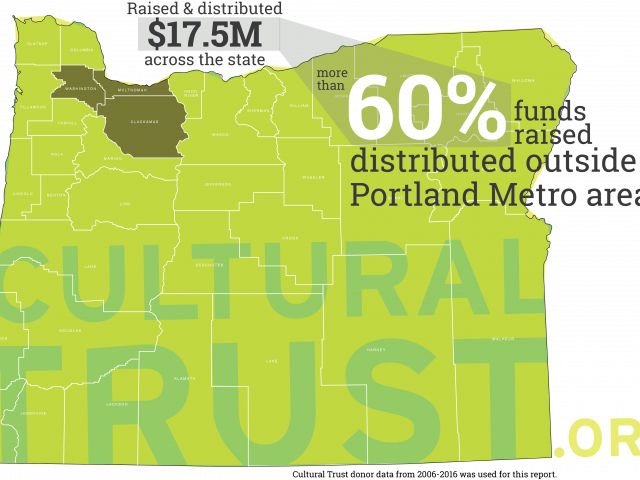 "Cultural Trust geographic reach ""remarkable,"" says impact report; Per capita funding for culture peaks in rural Oregon"